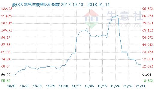 1月11日天然气与炭黑比价指数图