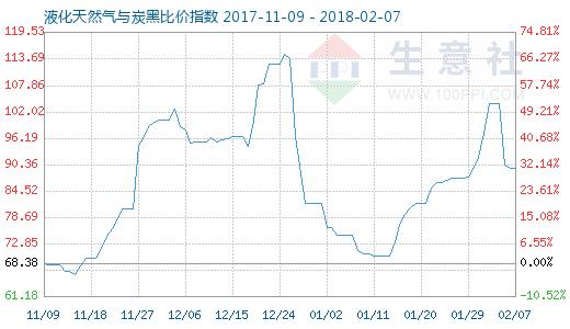 2月7日天然气与炭黑比价指数图