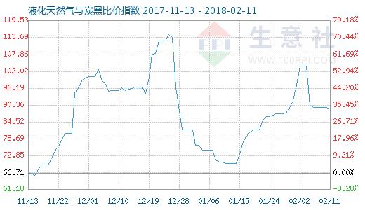 2月11日天然气与炭黑比价指数图