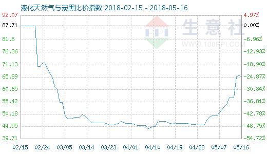 5月16日天然气与炭黑比价指数图