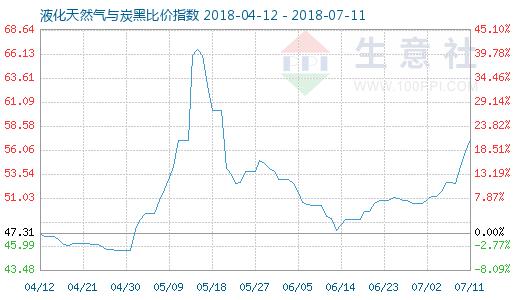 7月11日天然气与炭黑比价指数图