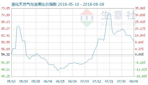 8月8日天然气与炭黑比价指数图