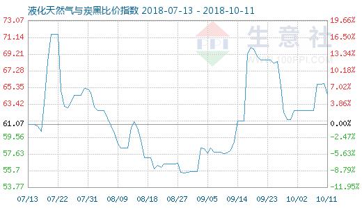 10月11日天然气与炭黑比价指数图