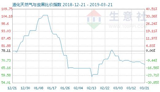3月21日天然气◆与炭黑比价指数图