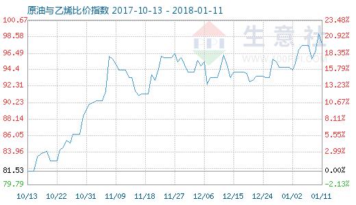 1月11日原油与乙烯比价指数图