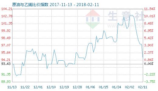 2月11日原油与乙烯比价指数图