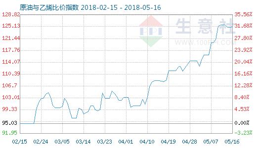 5月16日原油与乙烯比价指数图