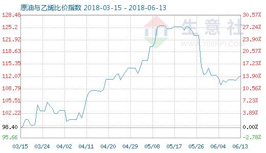 6月13日原油与乙烯比价指数图