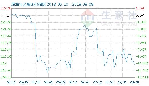 8月8日原油与乙烯比价指数图