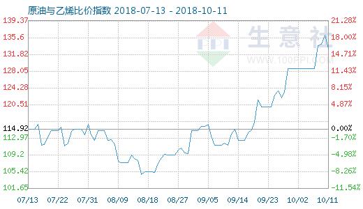 10月11日原油与乙烯比价指数图