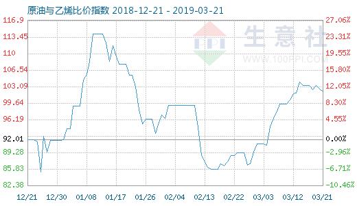 3月21日原油与乙烯比就是�@��价指数图