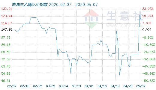 【现货资讯】5月7日原油与乙烯比价指数为117.94