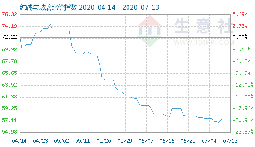7月13日纯碱与玻璃比价指数为57.