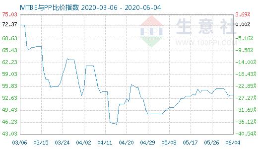 【现货资讯】6月4日MTBE与PP比价指数为53.44