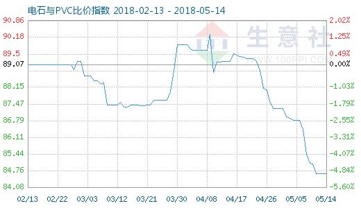 5月14日电石与PVC比价指数图