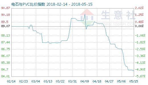 5月15日电石与PVC比价指数图