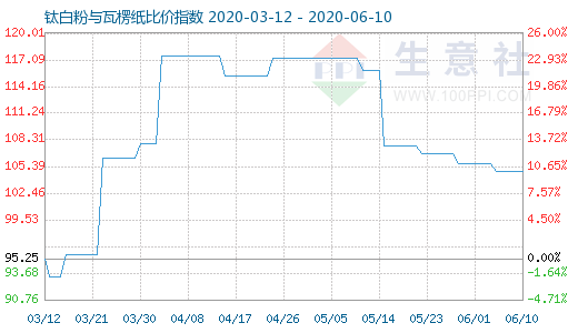 【现货资讯】6月10日钛白粉与瓦楞纸比价指数为104.84