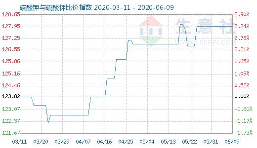 【现货资讯】6月9日碳酸钾与硫酸钾比价指数为127.96