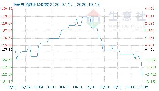 10月15日小麦与乙醇比价指数图