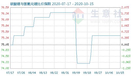 10月15日碳酸锂与氢氧化锂比价指数图