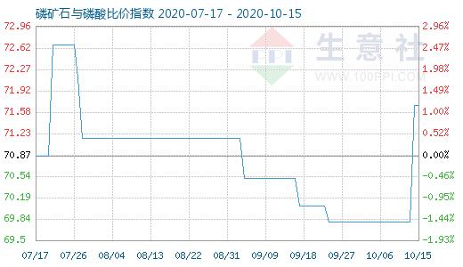 10月15日磷矿石与磷酸比价指数图