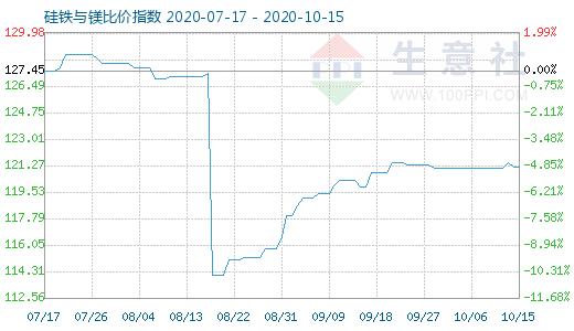 10月15日硅铁与镁比价指数图