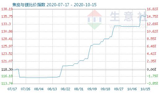 10月15日焦炭与镁比价指数图