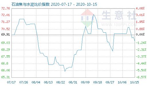 10月15日石油焦与水泥比价指数图