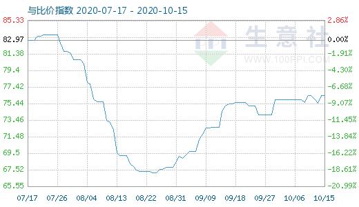 10月15日石油焦与玻璃比价指数图