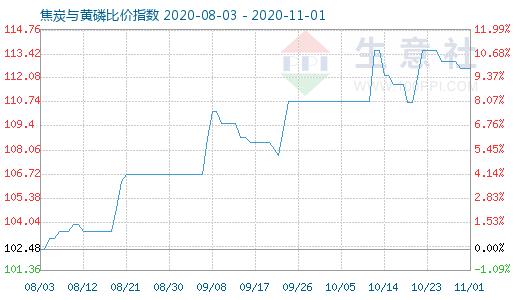 11月1日焦炭与黄磷比价指数图