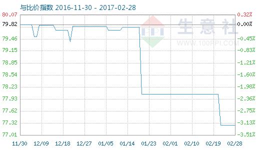 2月28日氯化钾与复合肥比价指数图