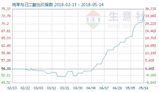 5月14日纯苯与己二酸比价指数图