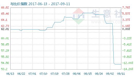 9月11日原盐与纯碱比价指数图