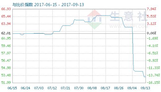 9月13日原盐与纯碱比价指数图