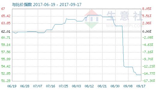 9月17日原盐与纯碱比价指数图