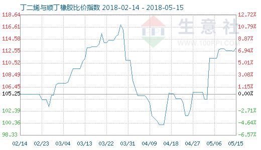 5月15日丁二烯与顺丁橡胶比价指数图