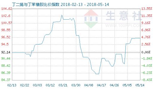 5月14日丁二烯与丁苯橡胶比价指数图