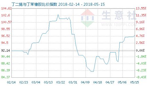 5月15日丁二烯与丁苯橡胶比价指数图