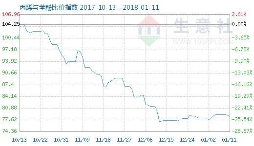 1月11日丙烯与苯酚比价指数图