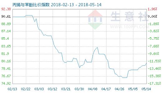 5月14日丙烯与苯酚比价指数图