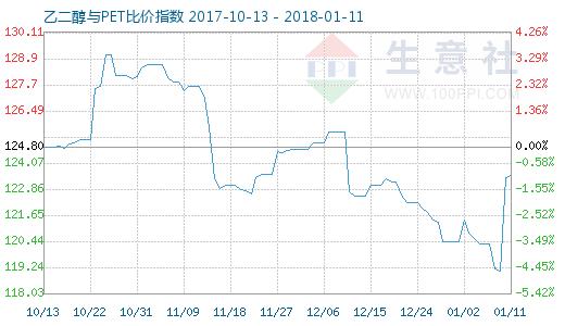 1月11日乙二醇与PET比价指数图