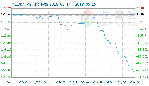 5月15日乙二醇与PET比价指数图