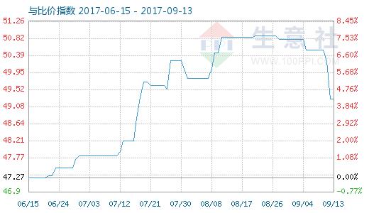 9月13日原盐与烧碱比价指数图