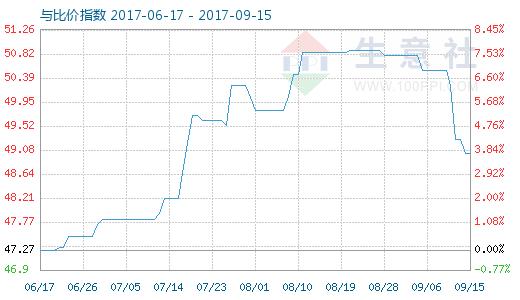 9月15日原盐与烧碱比价指数图