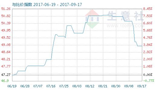 9月17日原盐与烧碱比价指数图
