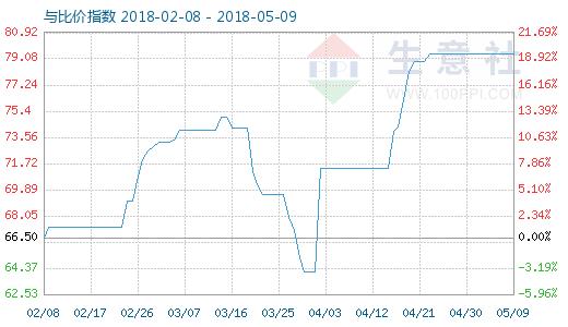 5月9日苯胺与MDI比价指数图