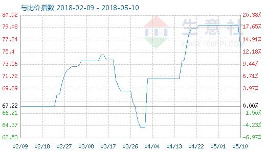 5月10日苯胺与MDI比价指数图