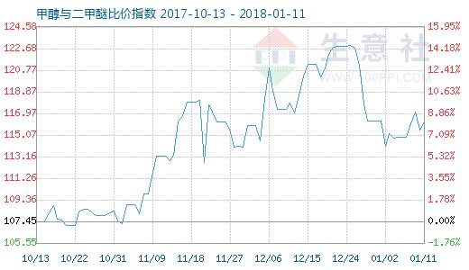 1月11日甲醇与二甲醚比价指数图