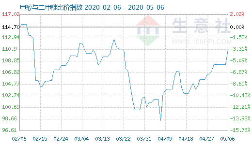 5月6日甲醇与二甲醚比价指数为110.87