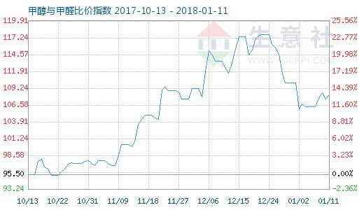1月11日甲醇与甲醛比价指数图
